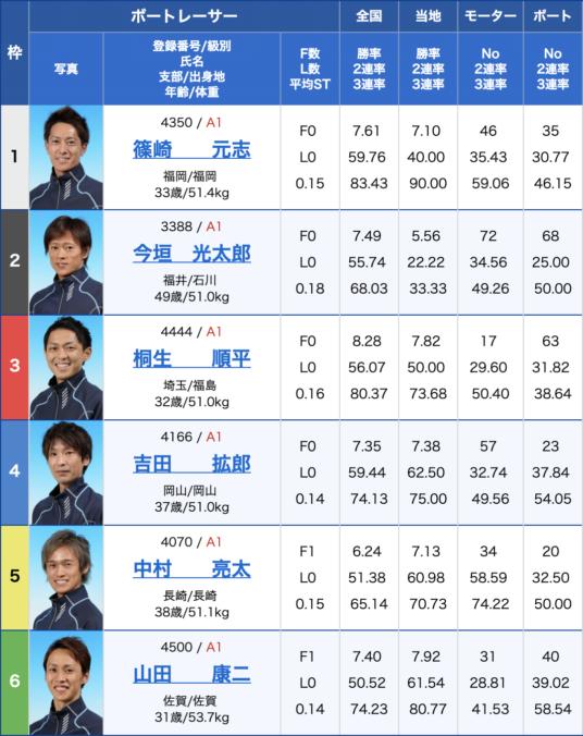 2019年8月28日大村競艇第65回ボートレースメモリアル2日目11Rの出走表