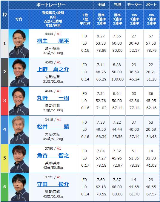 2019年8月5日G1びわこ大賞5日目11Rの出走表
