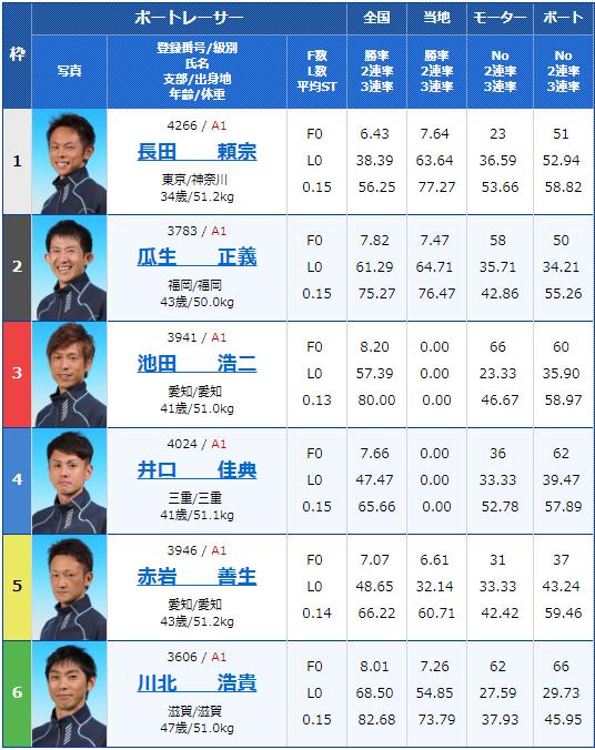 2019年8月5日G1びわこ大賞5日目12Rの出走表