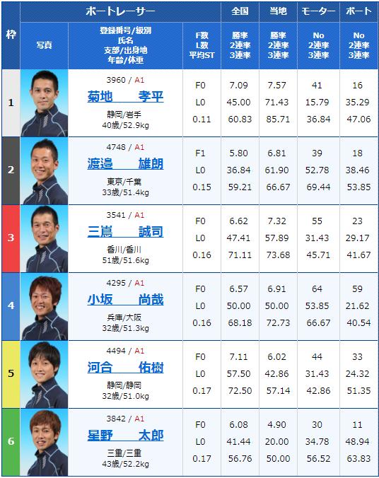 2019年8月5日G1びわこ大賞5日目8Rの出走表