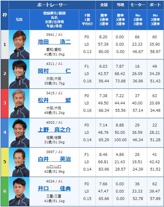 2019年8月6日G1びわこ大賞最終日11Rの出走表