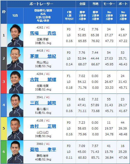 2019年8月6日G1びわこ大賞最終日9Rの出走表