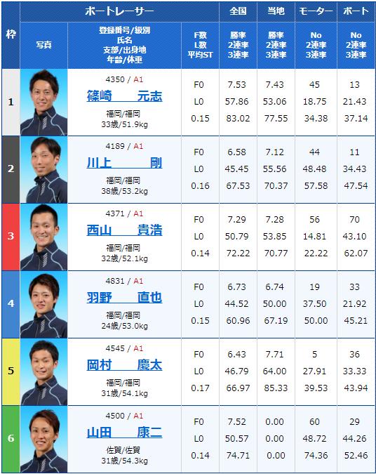2019年8月13日芦屋競艇場九スポ杯争奪オール九州選抜戦初日12Rの出走表