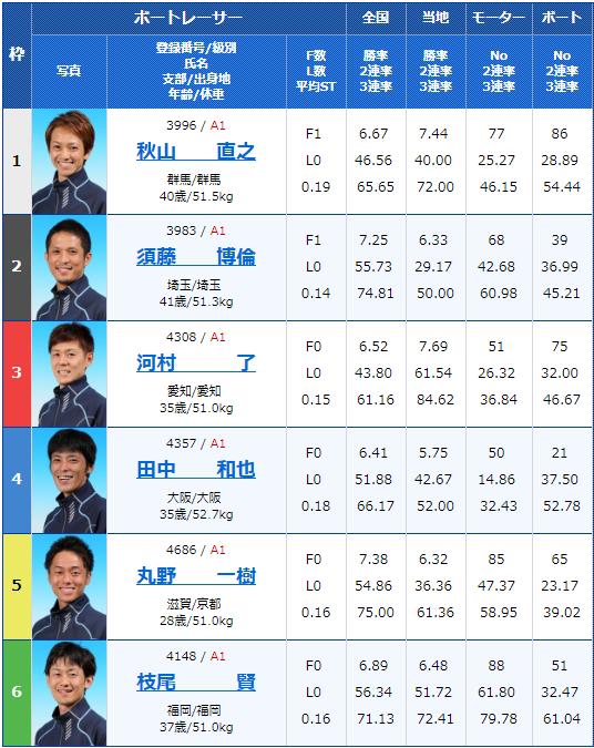 2019年8月23日住之江競艇日本MB選手会会長杯争奪 ダイスポジャンピーカップ初日12Rの出走表