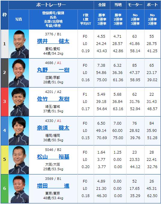 2019年8月23日住之江競艇日本MB選手会会長杯争奪 ダイスポジャンピーカップ初日7Rの出走表