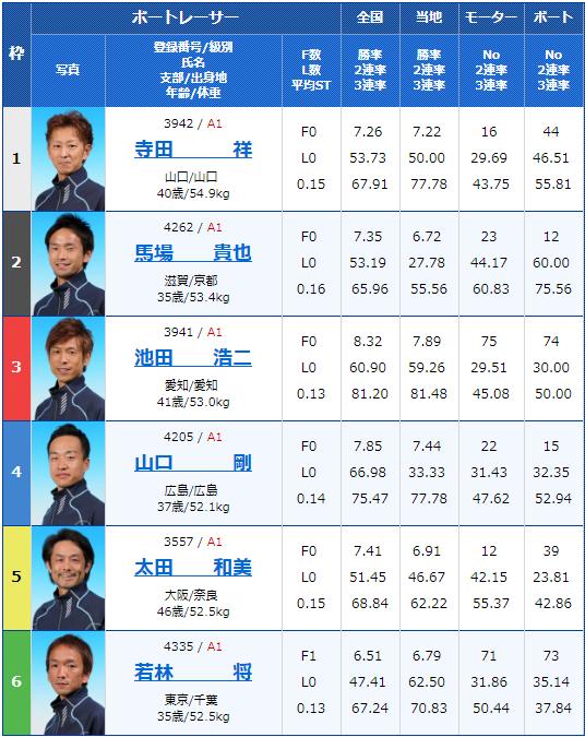 2019年8月27日大村競艇第65回ボートレースメモリアル初日7Rの出走表