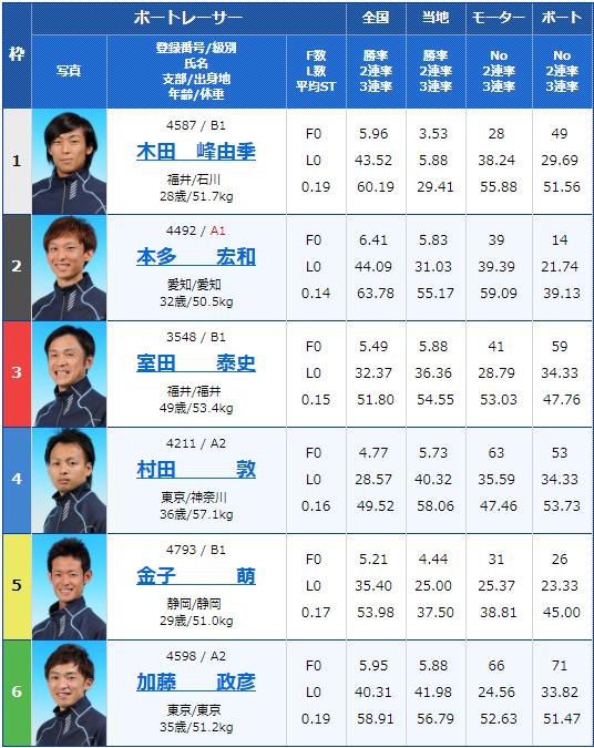 2019年8月27日江戸川競艇G3G3第28回アサヒビールカップ3日目4Rの出走表