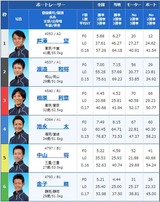 2019年8月27日江戸川競艇G3G3第28回アサヒビールカップ3日目8Rの出走表