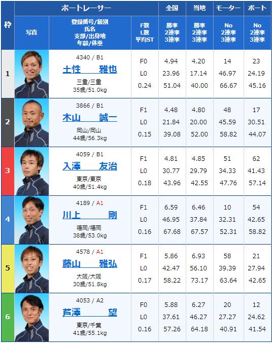 2019年8月29日江戸川競艇G3G3第28回アサヒビールカップ4日目3Rの出走表