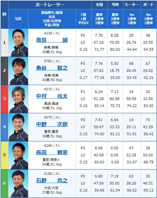 2019年8月29日大村競艇第65回ボートレースメモリアル3日目12Rの出走表
