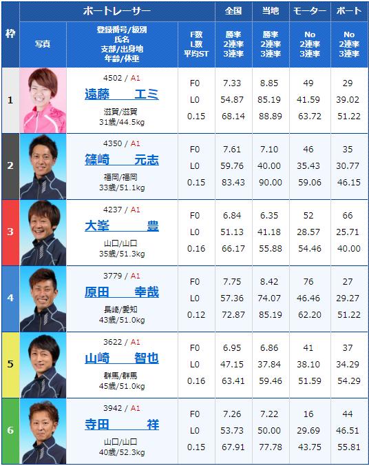 2019年8月29日大村競艇第65回ボートレースメモリアル3日目4Rの出走表