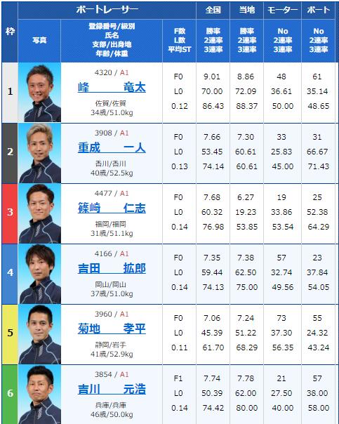 2019年8月31日大村競艇第65回ボートレースメモリアル5日目11Rの出走表