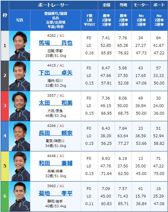 2019年8月3日G1びわこ大賞3日目11Rの出走表