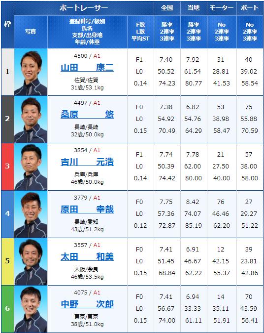 2019年9月1日大村競艇第65回ボートレースメモリアル最終日11Rの出走表