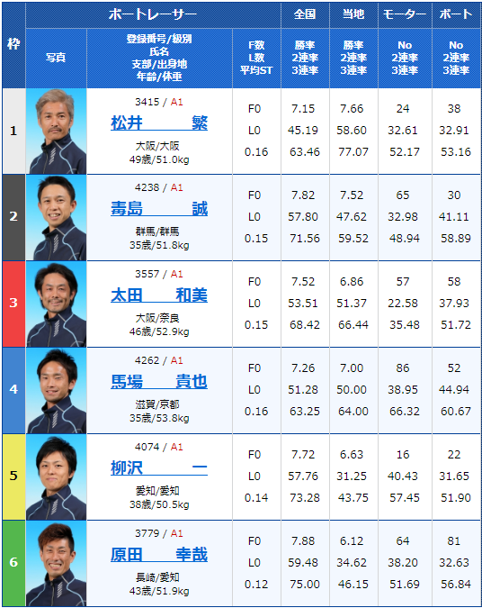 2019年9月5日住之江競艇G1第47回高松宮記念特別競走初日12Rの出走表
