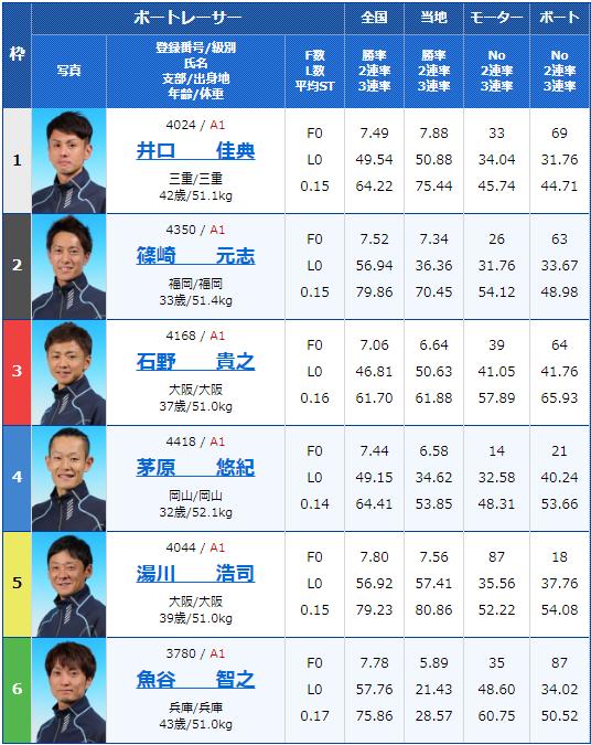 2019年9月6日住之江競艇G1第47回高松宮記念特別競走2日目12Rの出走表
