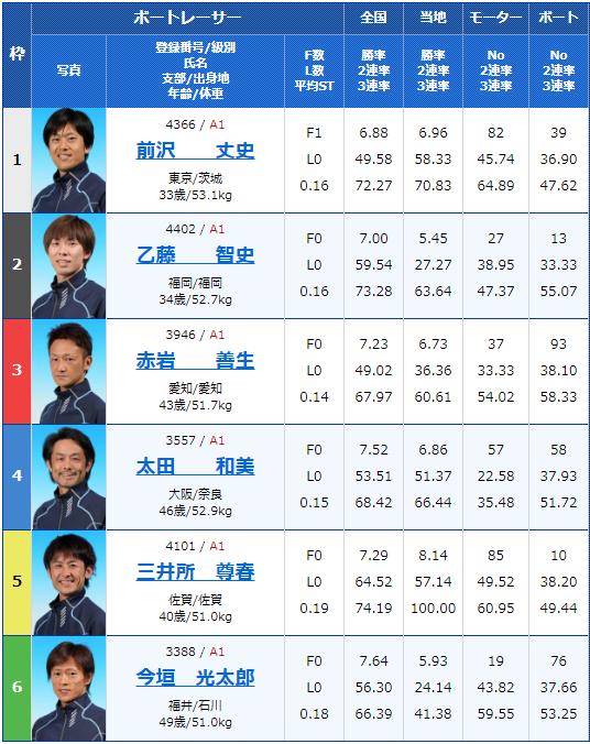2019年9月6日住之江競艇G1第47回高松宮記念特別競走2日目6Rの出走表