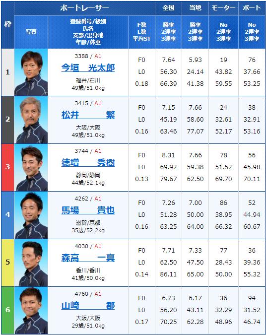 2019年9月9日住之江競艇G1第47回高松宮記念特別競走5日目10Rの出走表