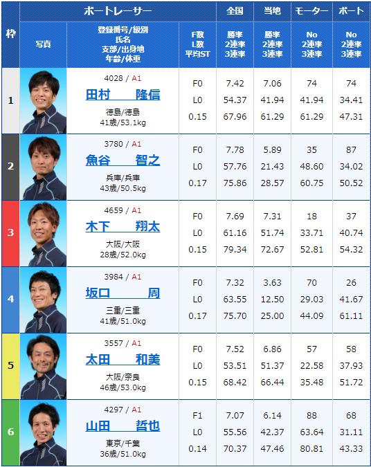 2019年9月9日住之江競艇G1第47回高松宮記念特別競走5日目9Rの出走表