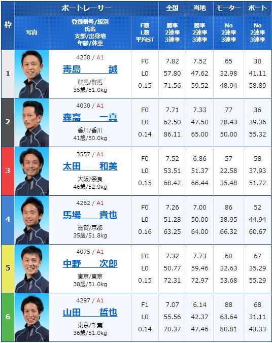 2019年9月10日住之江競艇G1第47回高松宮記念特別競走最終日10Rの出走表