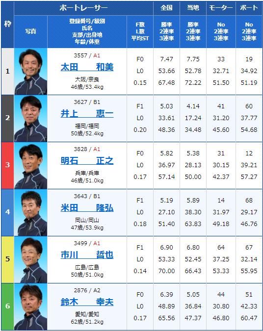 2019年9月16日宮島競艇G3マスターズリーグ第5戦第5回マクール杯競走3日目11Rの出走表