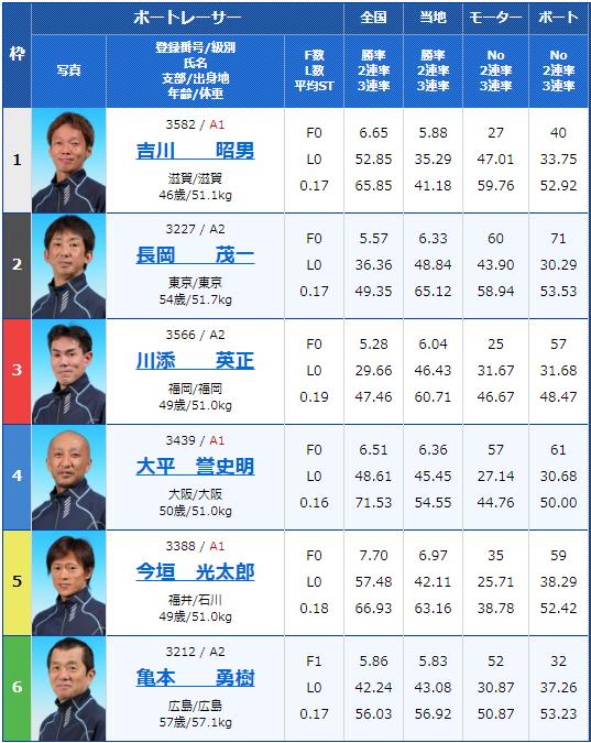 2019年9月16日宮島競艇G3マスターズリーグ第5戦第5回マクール杯競走3日目12Rの出走表