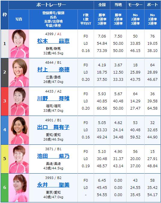 2019年9月18日大村競艇G3オールレディース競走 第14回蛭子能収杯2日目11Rの出走表