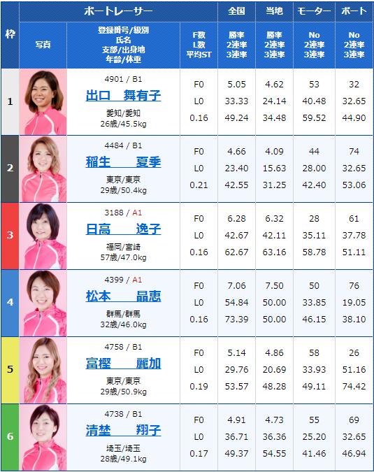 2019年9月20日大村競艇G3オールレディース競走 第14回蛭子能収杯4日目6Rの出走表
