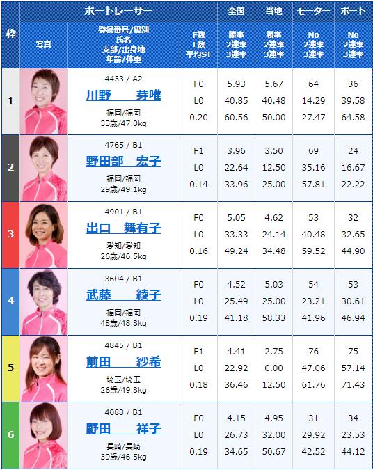 2019年9月23日大村競艇G3オールレディース競走 第14回蛭子能収杯最終日10Rの出走表