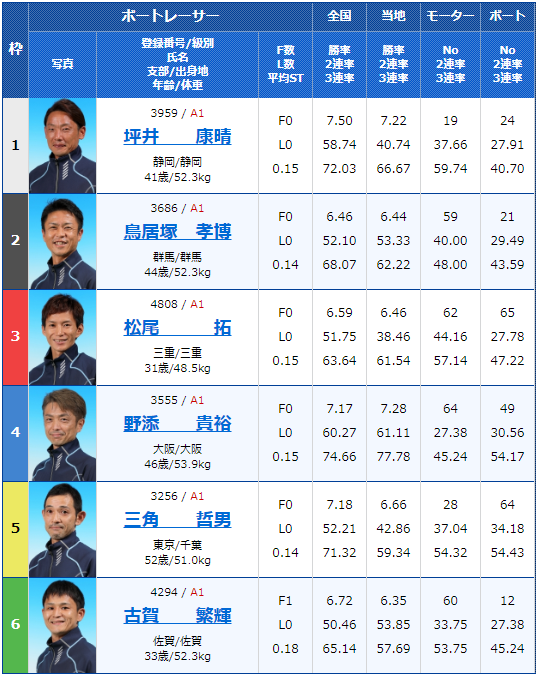 2019年9月25日江戸川競艇G1江戸川大賞2日目8Rの出走表