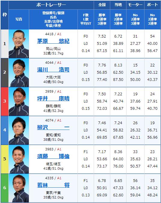 2019年9月25日江戸川競艇G1江戸川大賞2日目12Rの出走表