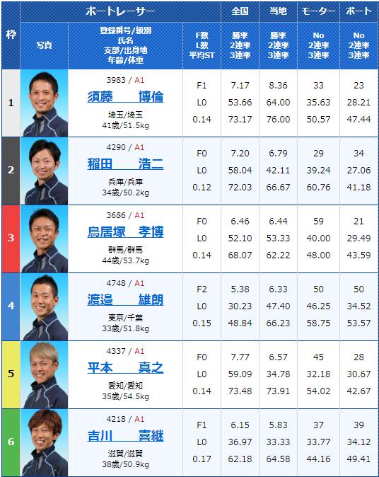 2019年9月24日江戸川競艇G1江戸川大賞初日6Rの出走表