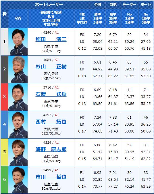 2019年9月25日江戸川競艇G1江戸川大賞2日目11Rの出走表