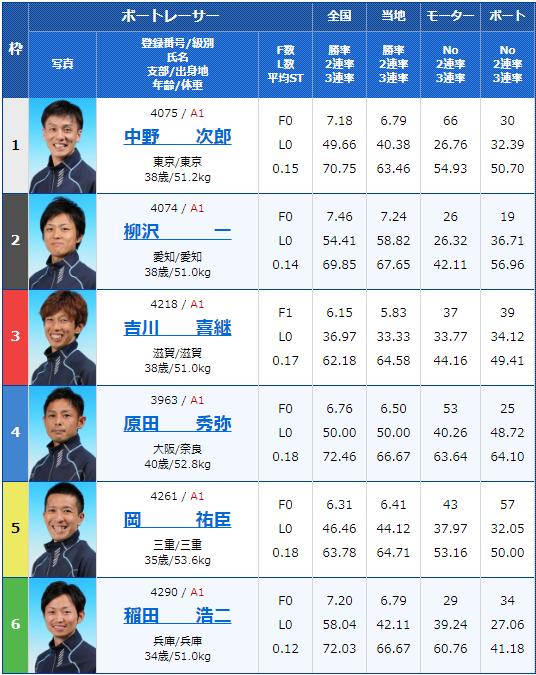 2019年9月26日江戸川競艇G1江戸川大賞3日目5Rの出走表