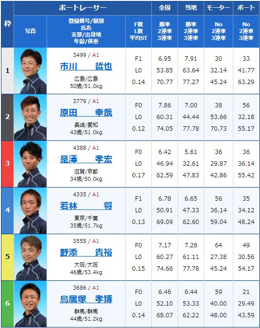 2019年9月26日江戸川競艇G1江戸川大賞3日目8Rの出走表