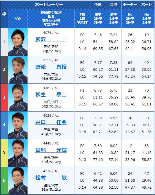 2019年9月27日江戸川競艇G1江戸川大賞4日目12Rの出走表