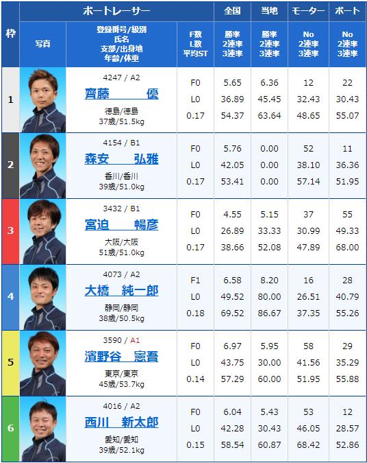2019年9月30日びわこ競艇G3キリンカップ2019-4日目10Rの出走表