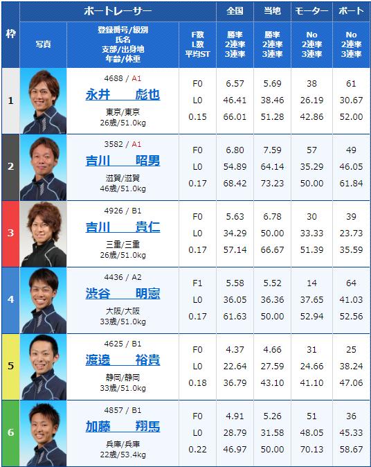 2019年9月30日びわこ競艇G3キリンカップ2019-4日目11Rの出走表