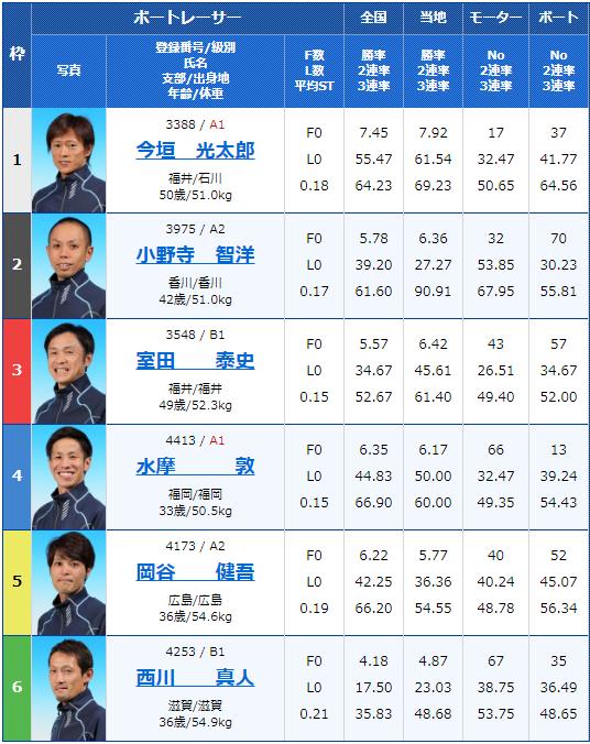 2019年9月30日びわこ競艇G3キリンカップ2019-4日目12Rの出走表