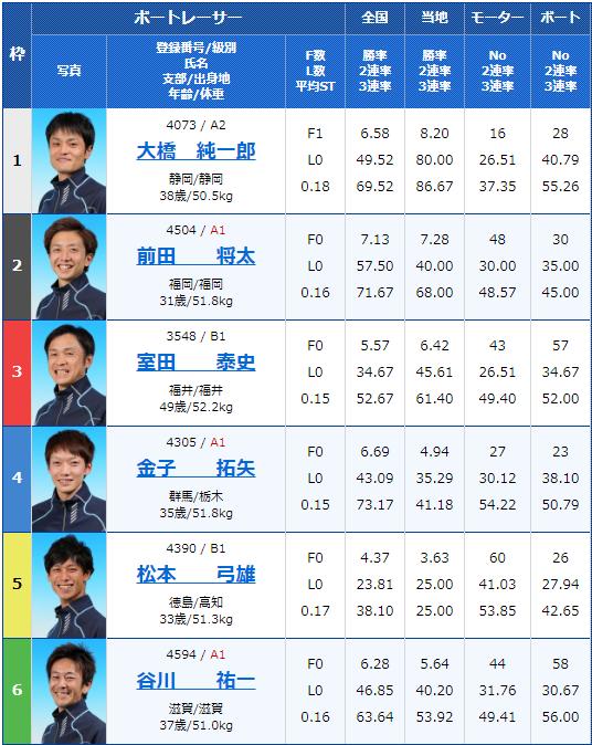 2019年10月2日びわこ競艇G3キリンカップ2019-最終日10Rの出走表