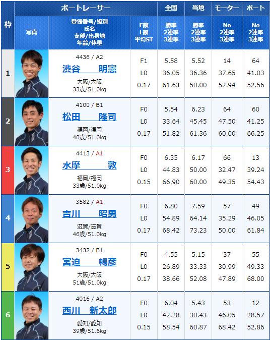 2019年10月2日びわこ競艇G3キリンカップ2019-最終日11Rの出走表