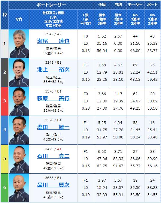 2019年10月3日桐生競艇第52回日刊スポーツ杯・G3マスターズリーグ第6戦初日8Rの出走表