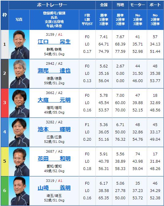 2019年10月7日桐生競艇第52回日刊スポーツ杯・G3マスターズリーグ第6戦5日目11Rの出走表