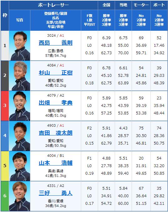 2019年10月9日大村競艇日刊COMカップ6日目10Rの出走表