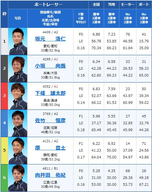 2019年10月9日大村競艇日刊COMカップ6日目11Rの出走表