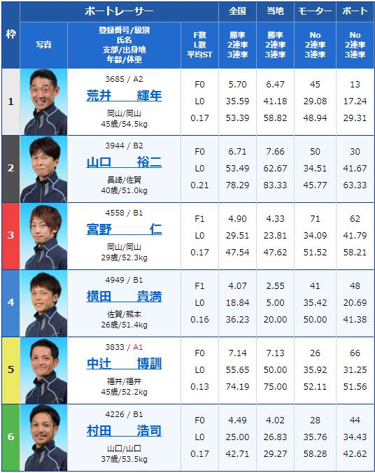 2019年10月9日大村競艇日刊COMカップ6日目9Rの出走表