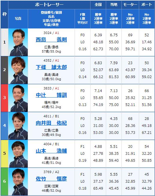 2019年10月10日大村競艇日刊COMカップ最終日11Rの出走表