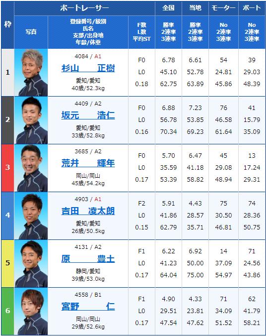 2019年10月10日大村競艇日刊COMカップ最終日12Rの出走表