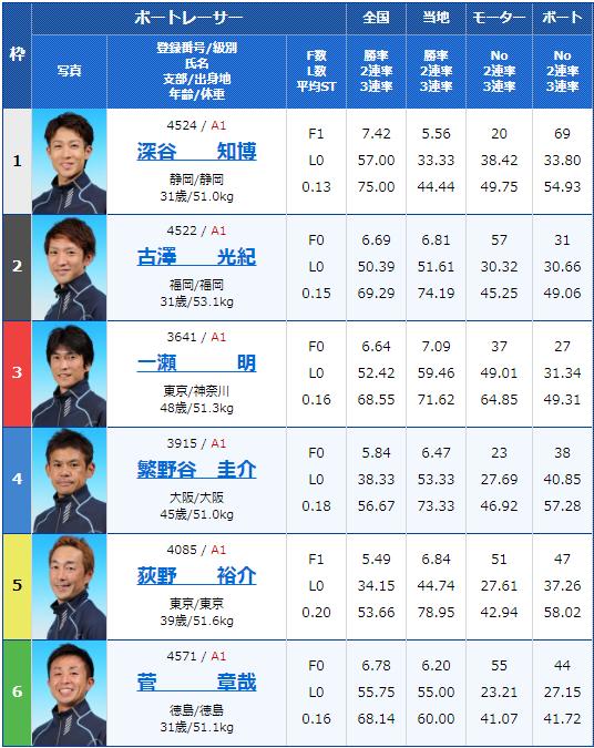 2019年10月11日桐生競艇第5回太田双葉CCカップ DS開設6周年記念初日12Rの出走表