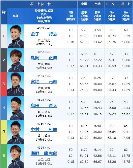 2019年10月16日津競艇G2津モーターボート大賞 ウイナーズバトル2日目7Rの出走表